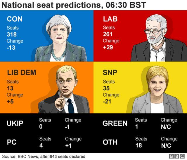 9日午前6時半(日本時間同午後2時半)時点での各党の獲得議席数の予想