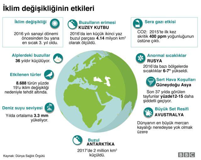 iklim değişikliği infografik