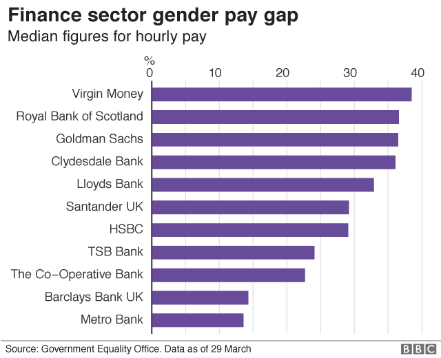 bank gender pay gap