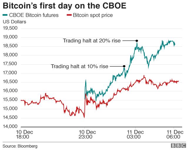 cboe bitcoin trade futures