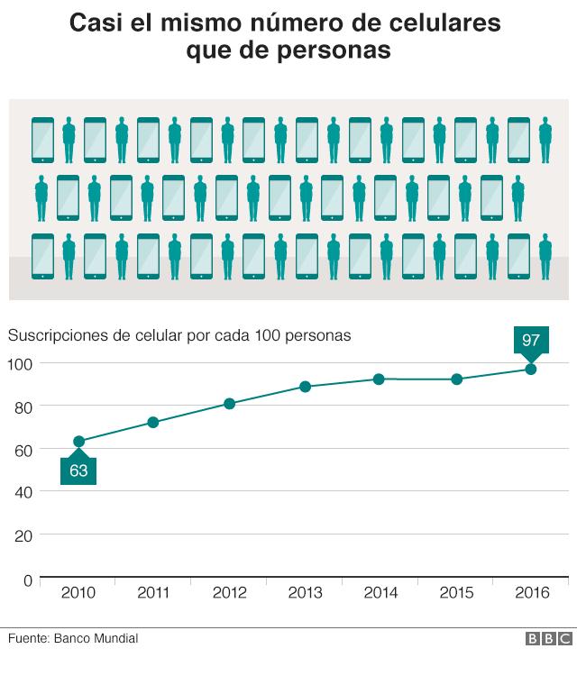 Gráfico que muestra la relación entre el número de habitantes y el número de celulares en China.