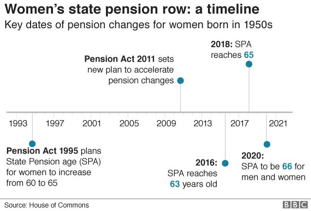 pension timeline