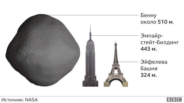 размер астероида - иллюстрация