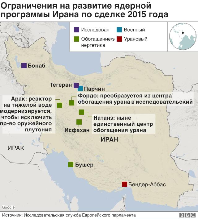 объекты ядерной программы Ирана