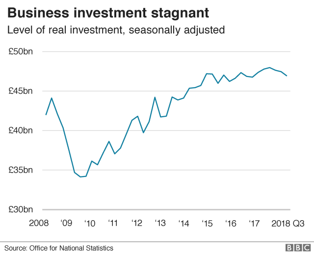 Business investment graph