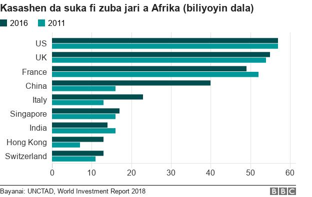 Kasashen da suka fi zuba jari a Afrika