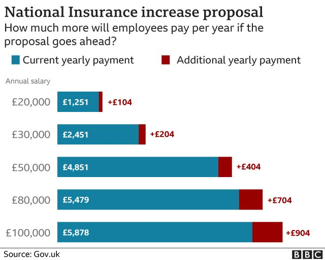 Chart showing increases in National Insurance as income rises