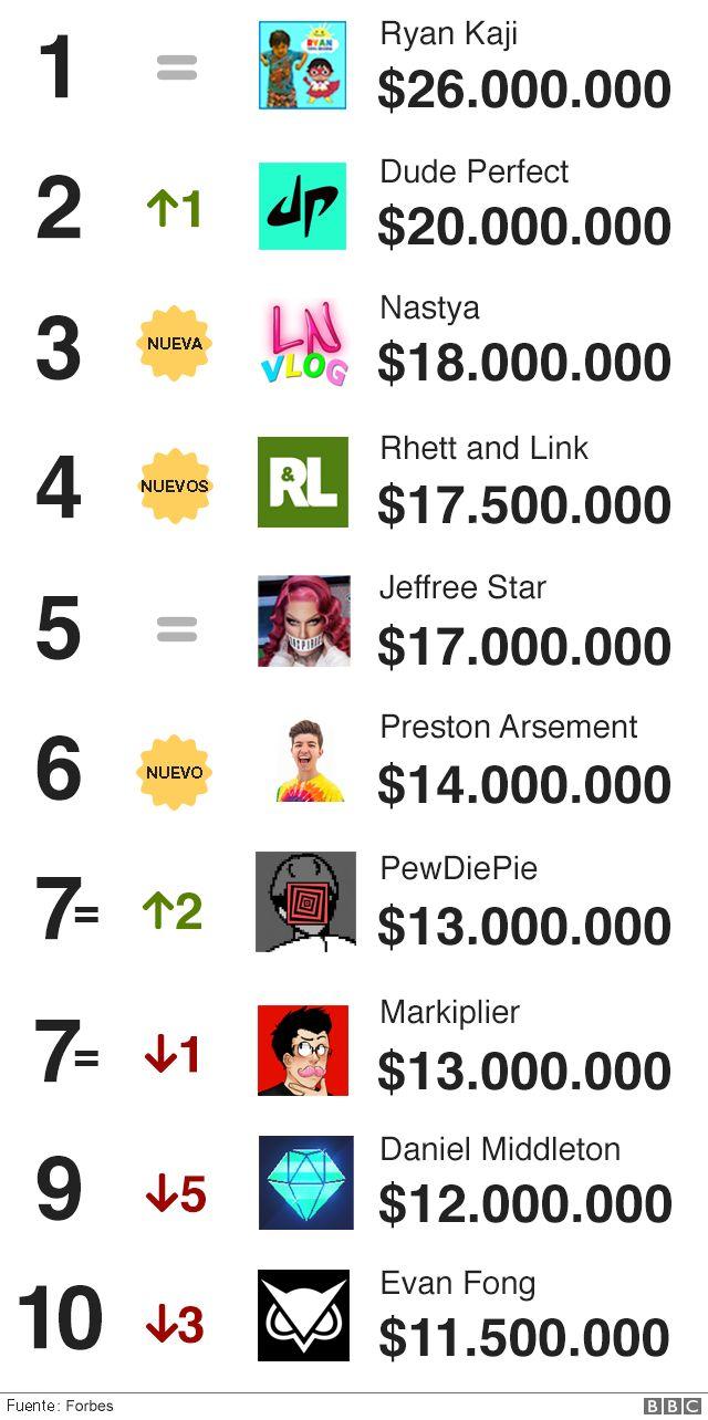 Cómo ganar dinero en YouTube - Amedia Social