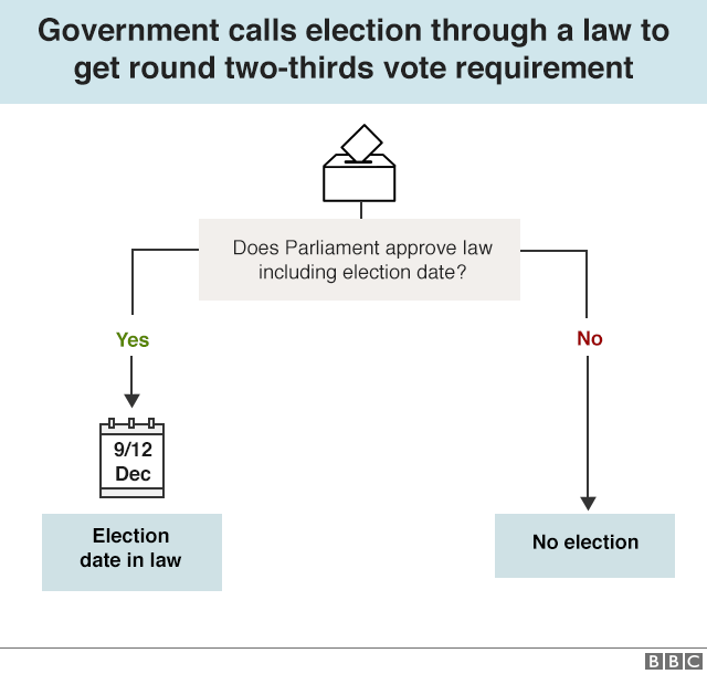 Flow chart setting out a possible route to a 9 or 12 December election