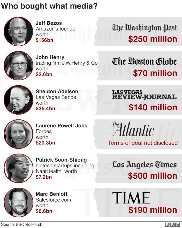 Media Moguls: Who bought what media?