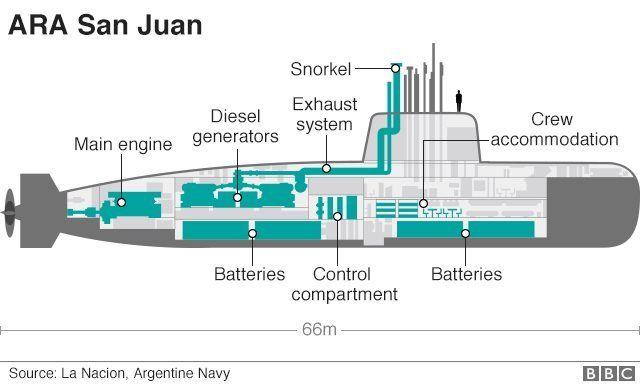 kapal selam argentina