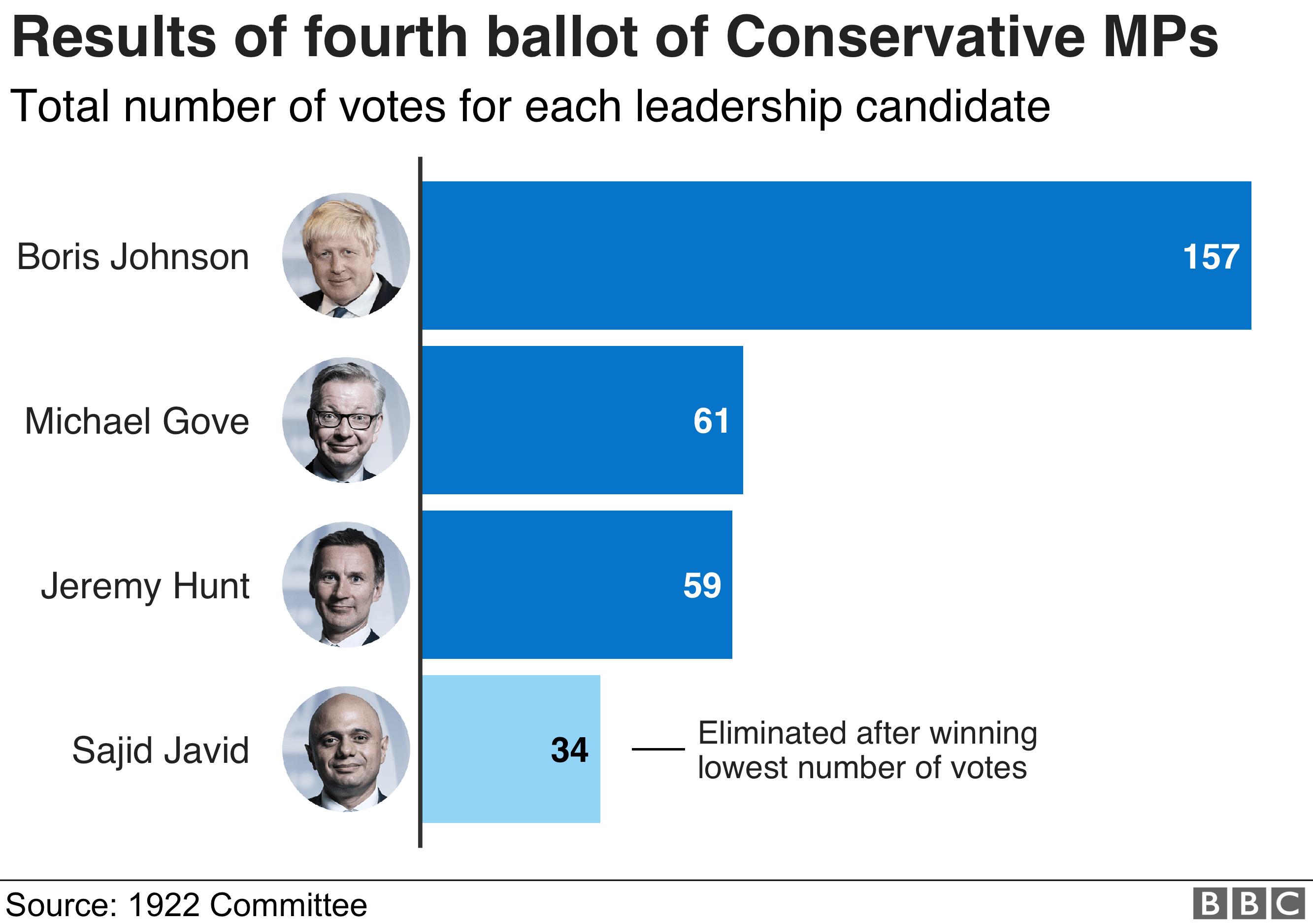 Tory leadership: Sajid Javid knocked out of contest