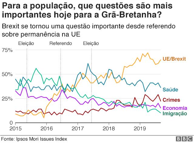Gráfico das questões que mais preocupam os eleitores ao longo dos anos