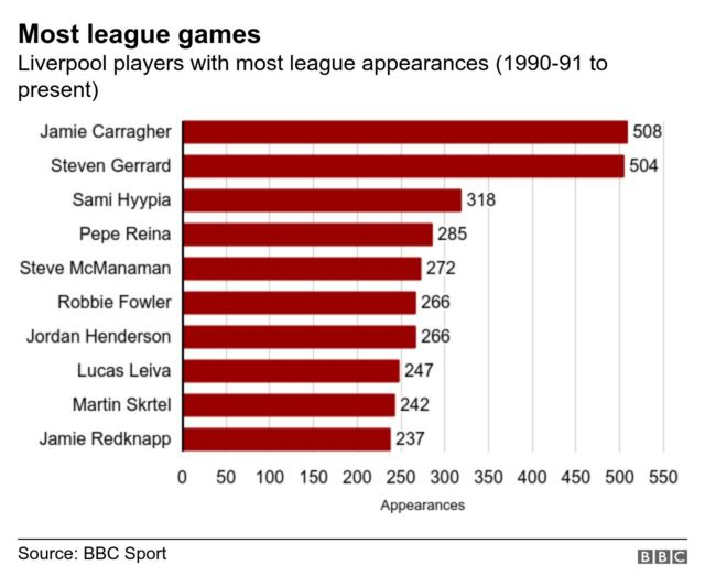 Graphic showing the players with most appearances for Liverpool since 1990-91