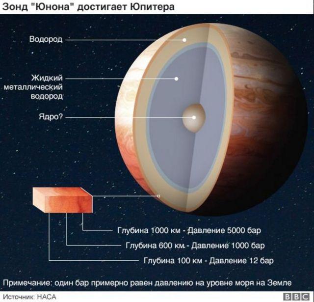 """""""Юнона"""" достигает Юпитера"""