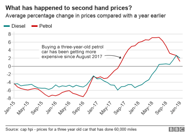 Chart showing price changes for diesel vs petrol cars