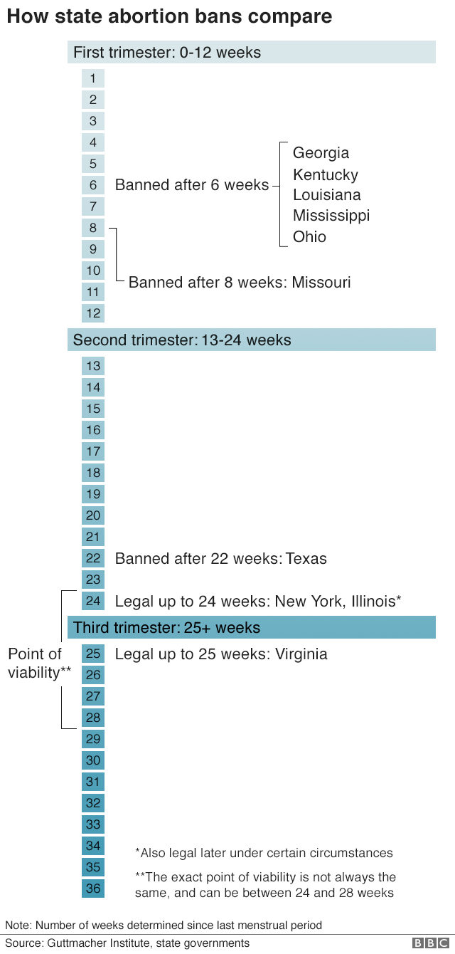 Chart showing which states have bans at which point in pregnancy
