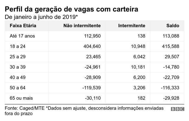 Gráfico com perfil da geração de vagas com carteira