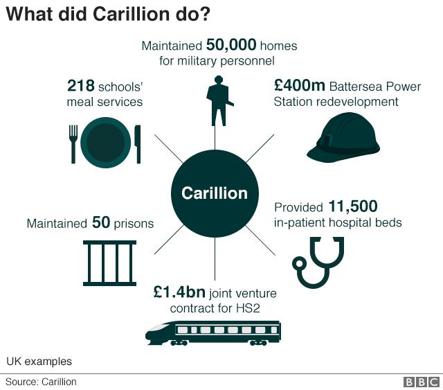Carillion's activities graphic
