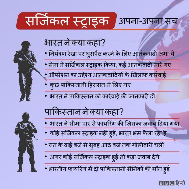 भारत और पाकिस्तान सेनाओं के दावे