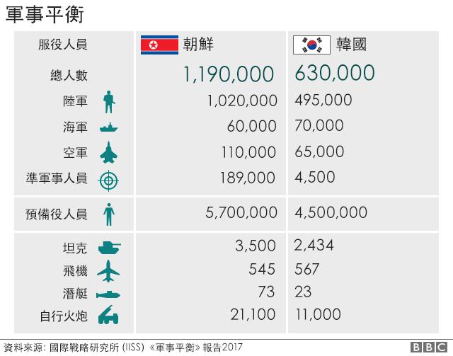 圖表:朝韓軍力比較