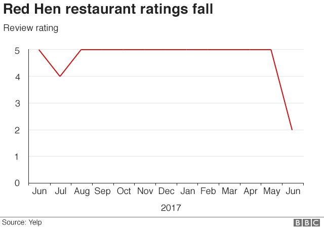 Red Hen ratings