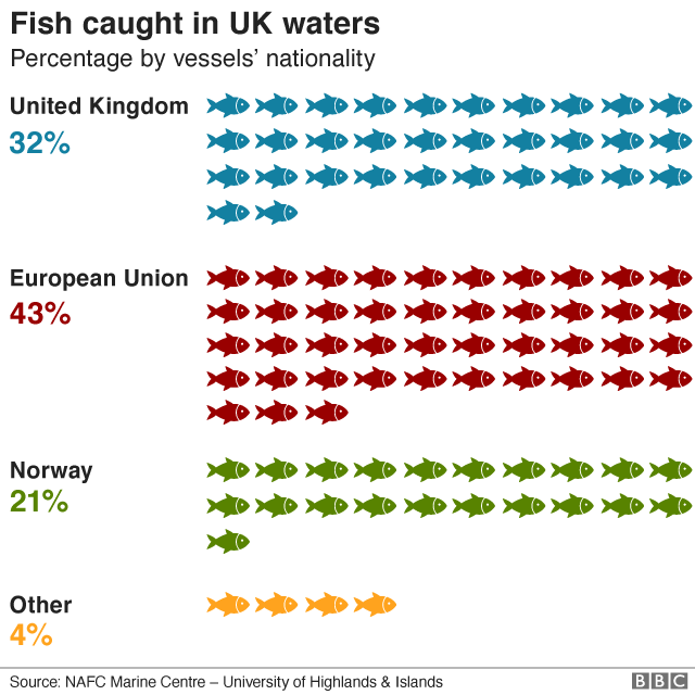 Fish caught in UK waters (by vessel nationality)