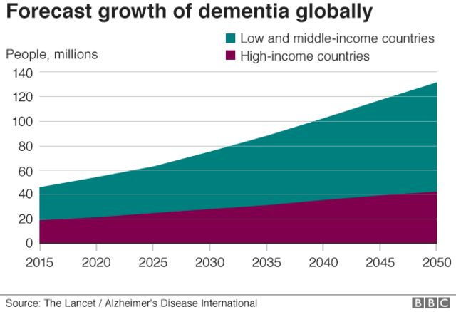Graph on forecast of dementia growth globally