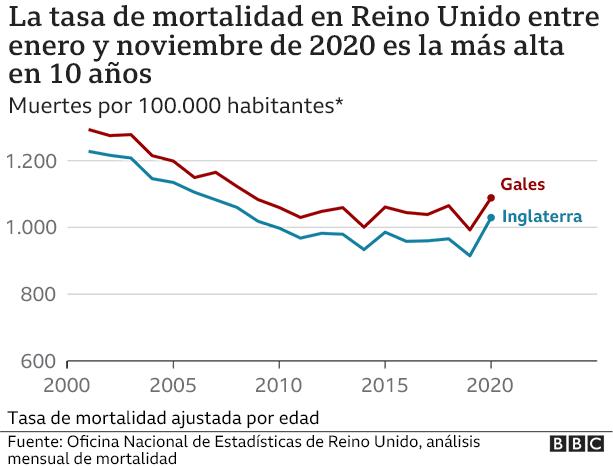 Gráfico de tasa de mortalidad de enero a noviembre