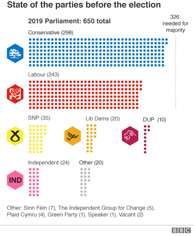 Graphic showing the number of MPs in Parliament
