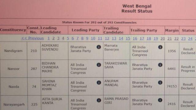 தேர்தல் ஆணையம் மமதா பானர்ஜி