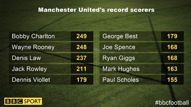 Tableau des meilleurs buteurs de l'histoire de Manchester United