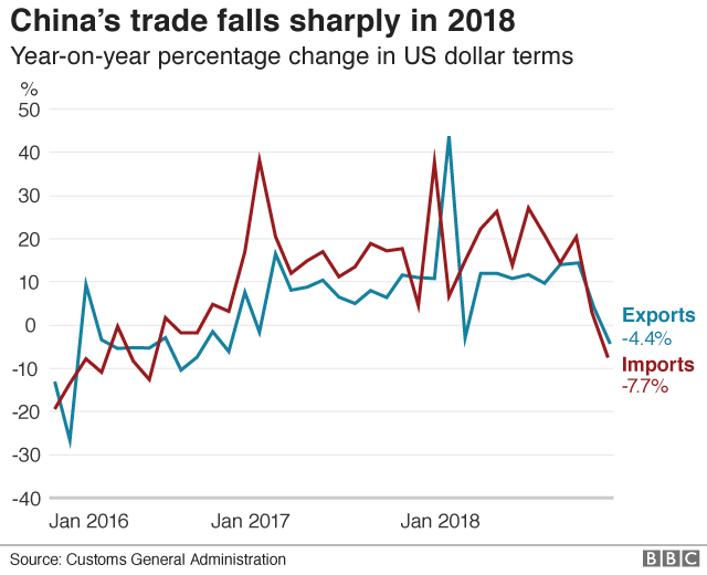 China imports-exports
