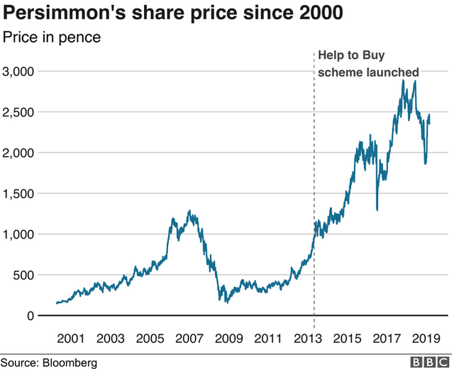 Persimmon share price graph