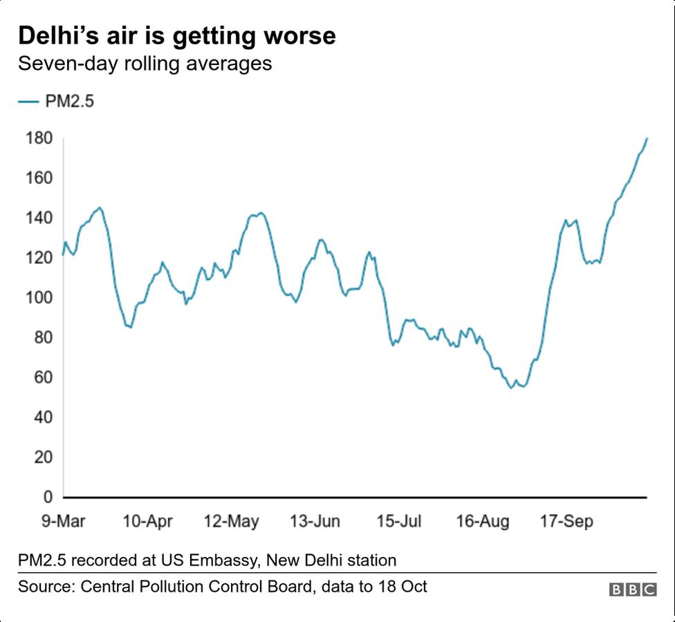 Delhi air quality chart