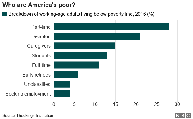 Breakdown of working-age adults living in poverty