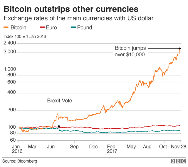 Bitcoin compared with pound and euro