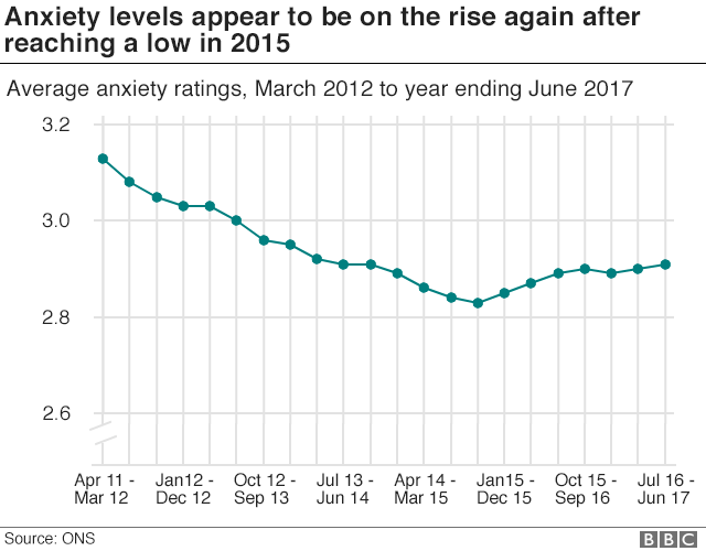Line chart shows anxiety rising again after a low in 2015