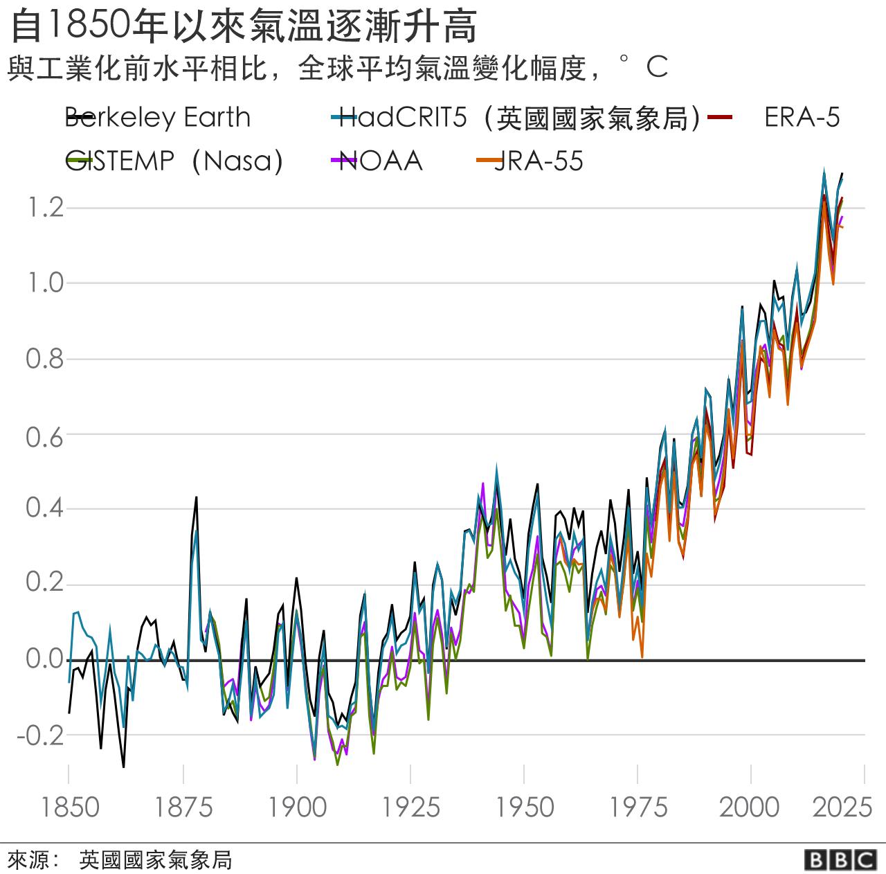 1850年以來氣溫上升曲線