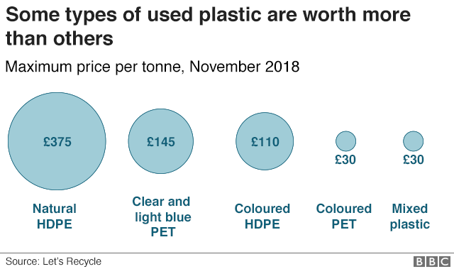Some types of plastic like natural HDPE (£375 per tonne) are worth much more than mixed plastic and coloured PET (both £30 per tonne)