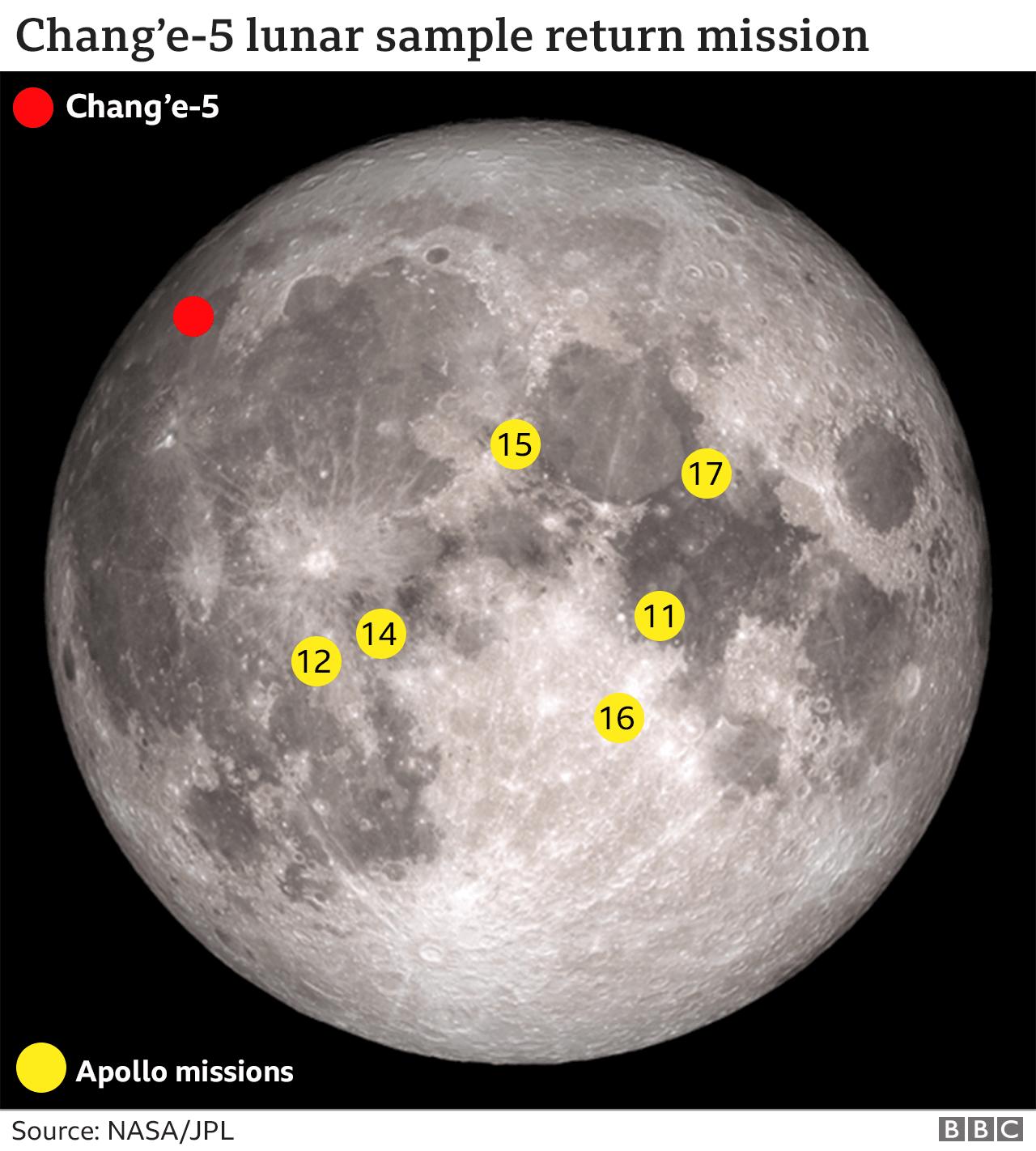 紅色表示嫦娥五號的採樣任務