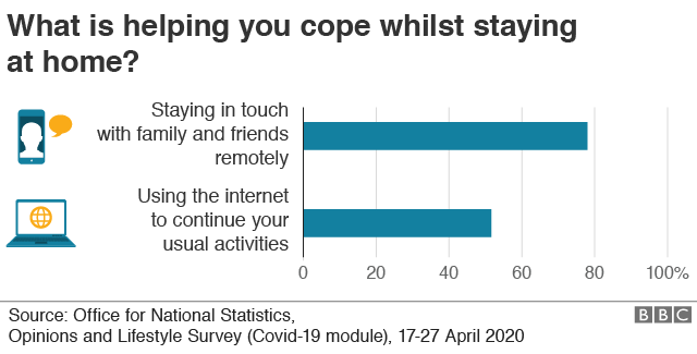 Chart showing almost eight in 10 respondents (78%) cite contacting important people over the phone, social media or video conferencing as an important part of coping while being at home, according to ONS survey data collected at the end of April.