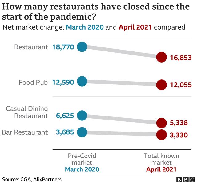 graphic showing restaurant closures