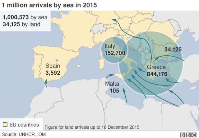 移民の流れ