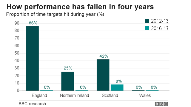 Chart showing how performance of nations in hitting time targets has fallen in four years - in 2016-17, England, Wales and Northern Ireland hit them 0% of the time, Scotland 8%