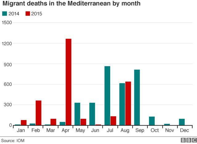 月ごとの地中海の海難事故で死亡した移民の数を昨年と今年で比較した(出典:IOM)
