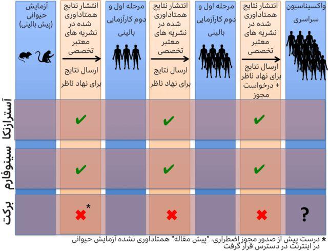 مراحل ساخت واکسن