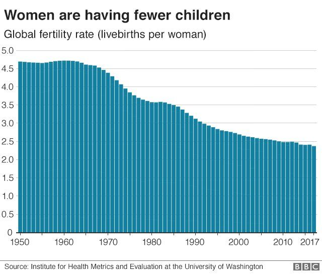 graphic showing birth rates