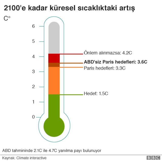 Küresel sıcaklık artışı