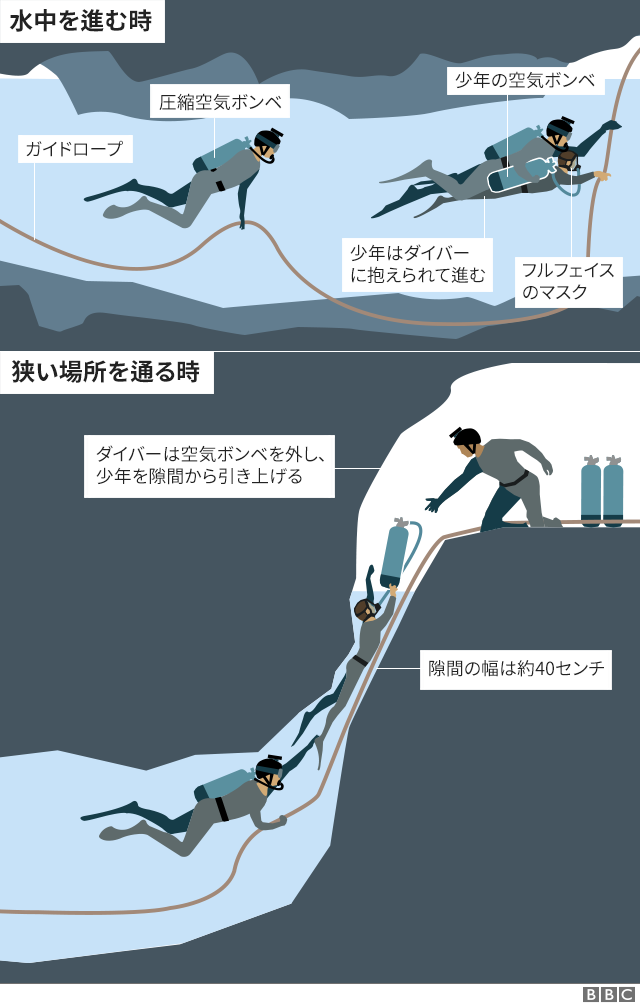 divers through tight spaces